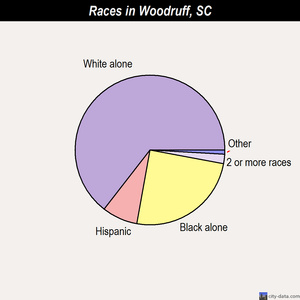 Woodruff races chart