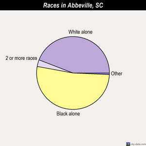 Abbeville races chart