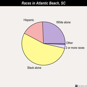Atlantic Beach races chart