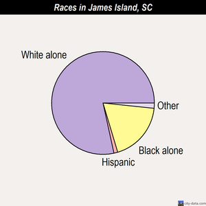 James Island races chart