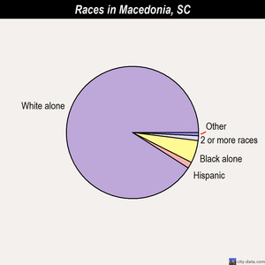 Macedonia races chart