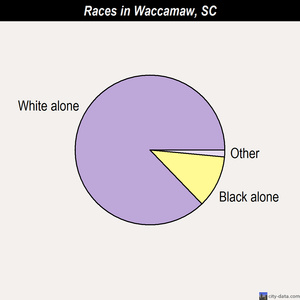 Waccamaw races chart