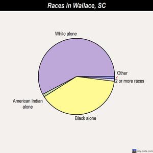 Wallace races chart