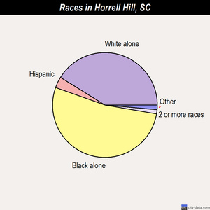 Horrell Hill races chart