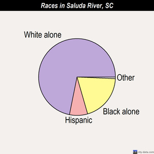 Saluda River races chart