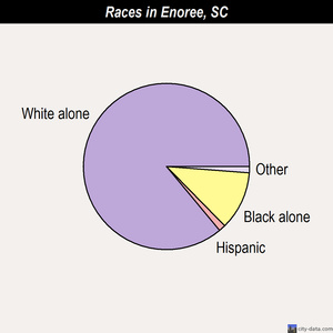 Enoree races chart
