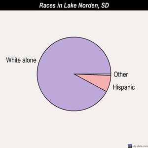 Lake Norden races chart