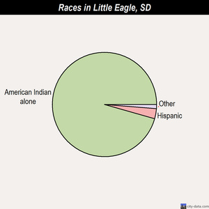 Little Eagle races chart