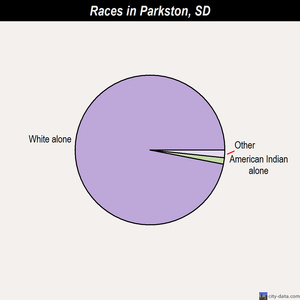 Parkston races chart