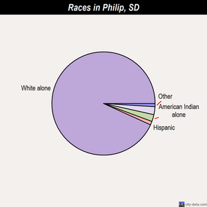 Philip races chart