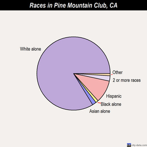 Pine Mountain Club races chart