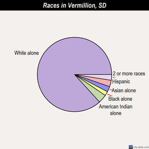 Vermillion races chart