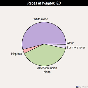 Wagner races chart