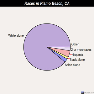 Pismo Beach races chart