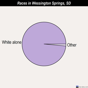 Wessington Springs races chart