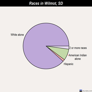 Wilmot races chart