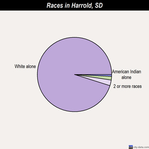 Harrold races chart