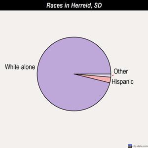 Herreid races chart