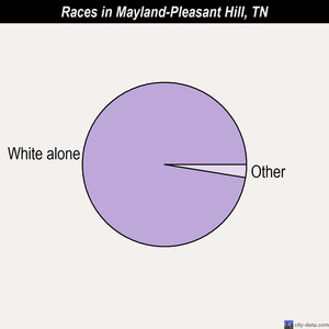 Mayland-Pleasant Hill races chart
