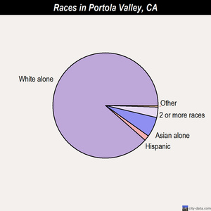 Portola Valley races chart