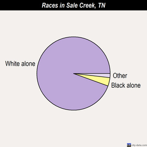 Sale Creek races chart