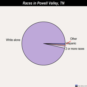 Powell Valley races chart