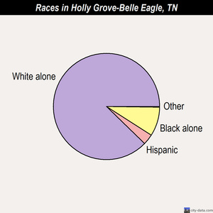 Holly Grove-Belle Eagle races chart