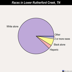 Lower Rutherford Creek races chart