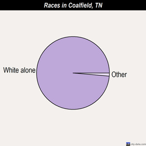 Coalfield races chart