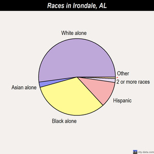 Irondale races chart