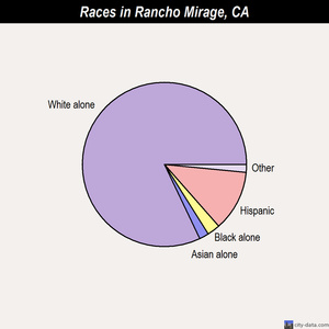 Rancho Mirage races chart