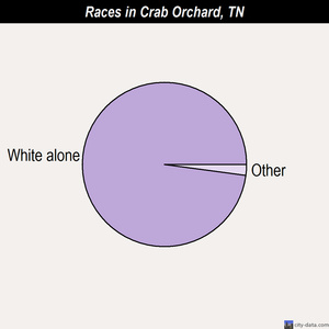 Crab Orchard races chart