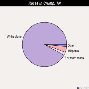 Crump races chart
