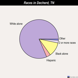 Decherd races chart