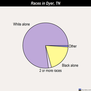 Dyer races chart