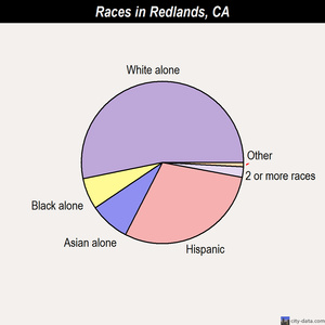 Redlands races chart