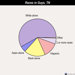 Guys races chart