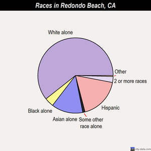 Redondo Beach races chart