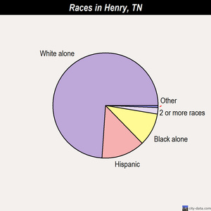 Henry races chart