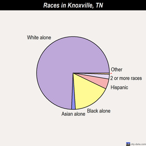 Knoxville races chart
