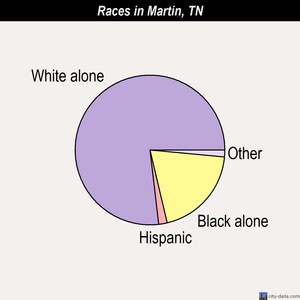 Martin races chart