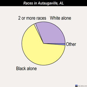 Autaugaville races chart