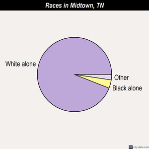 Midtown races chart
