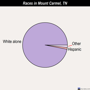 Mount Carmel races chart