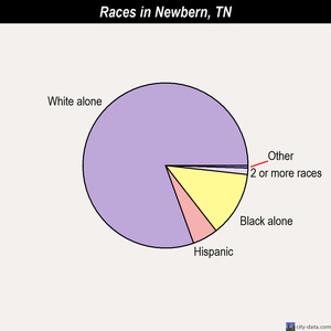 Newbern races chart
