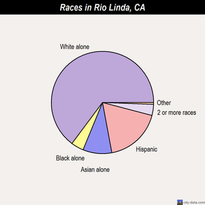 Rio Linda races chart