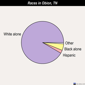 Obion races chart