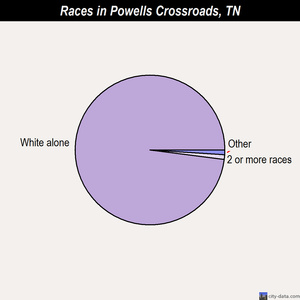Powells Crossroads races chart