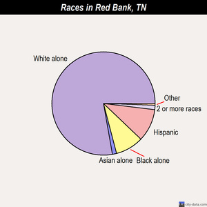 Red Bank races chart