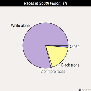 South Fulton races chart